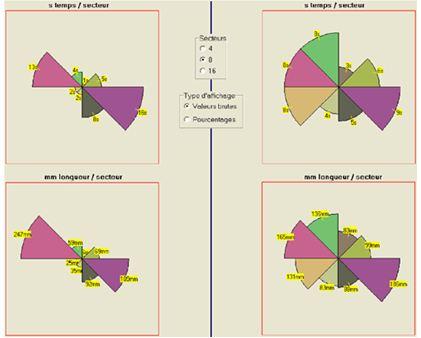 Comportement dans le temps et dans l'espace du mouvement du centre de pression, à gauche avant la séance d'acupuncture, à droite après, dans le temps (partie supérieure) et dans l'espace (partie inférieure).